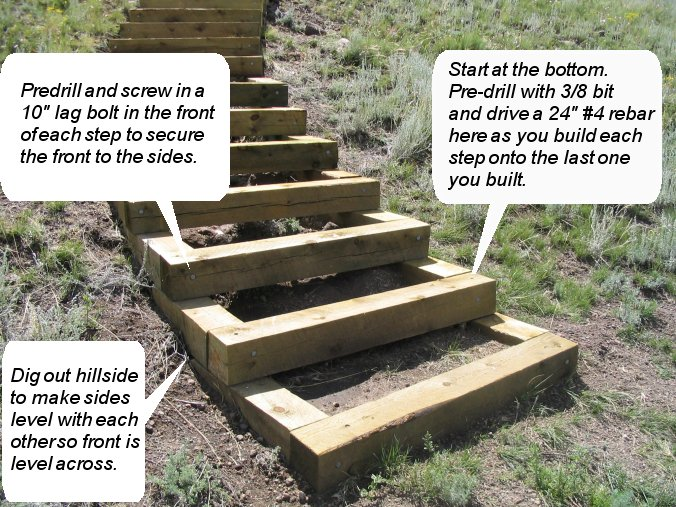 How to build steps up a hill for Steps to start building a house